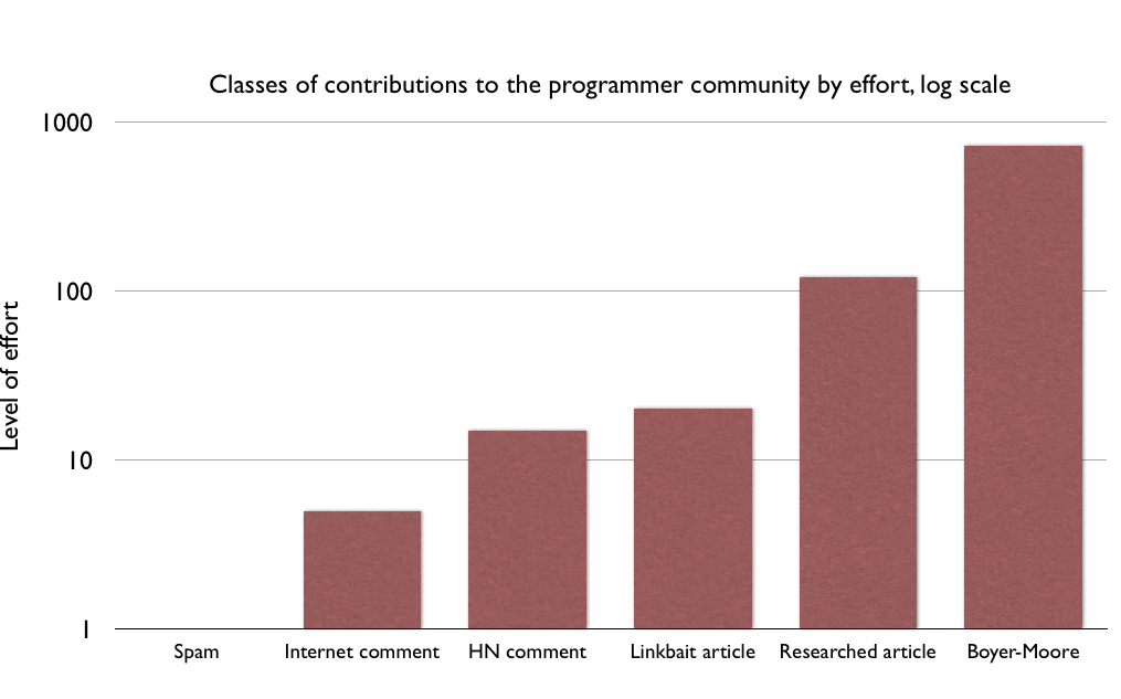 Classes of contributions to the programmer community by effort, log scale