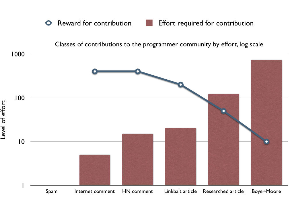 Classes of contributions to the programmer community by effort + reward for contributions, log scale