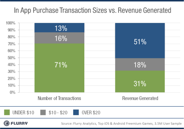 51% of all in-app purchase transactions are over $20